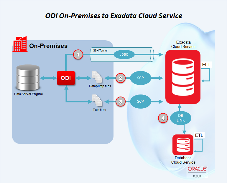 Figure 4 - ODI On-Premise to Exadata Cloud Service
