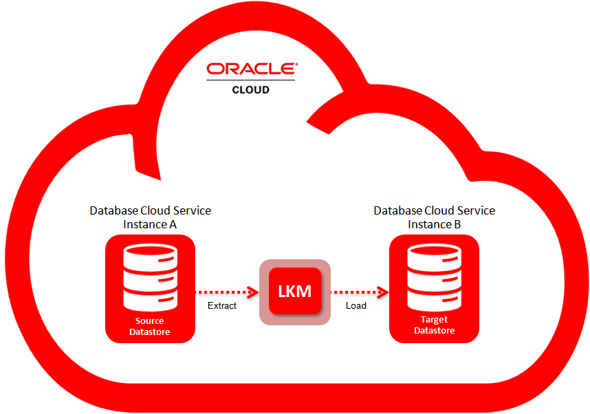 Oracle Data Integrator Best Practices: Using Loading Knowledge