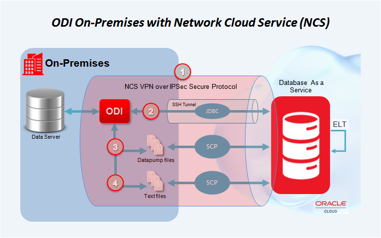 Figure 6 - ODI On-Premises Integration with Oracle Network Cloud Service