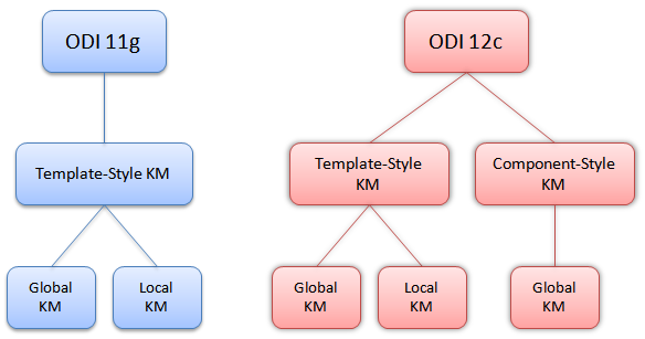 Figure 6 - Styles & Types of Knowledge Modules in ODI