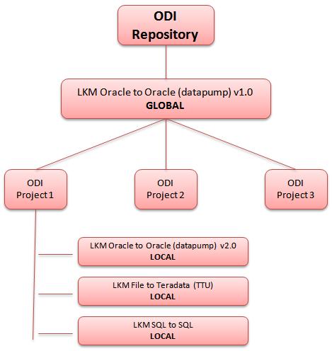 Figure 7 - Global vs. Local Loading Knowledge Modules in ODI