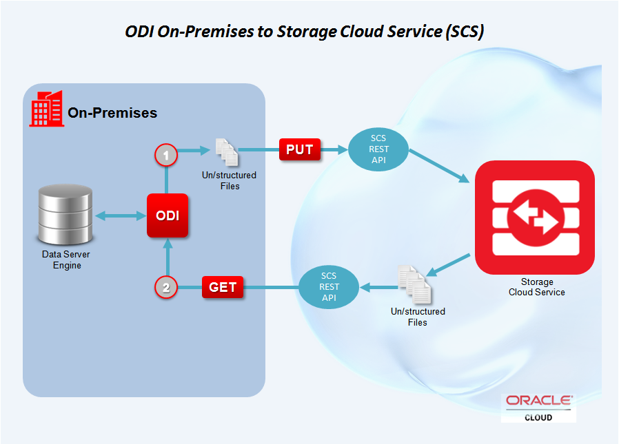 Figure 7 - ODI on Premise to Storage Cloud Service