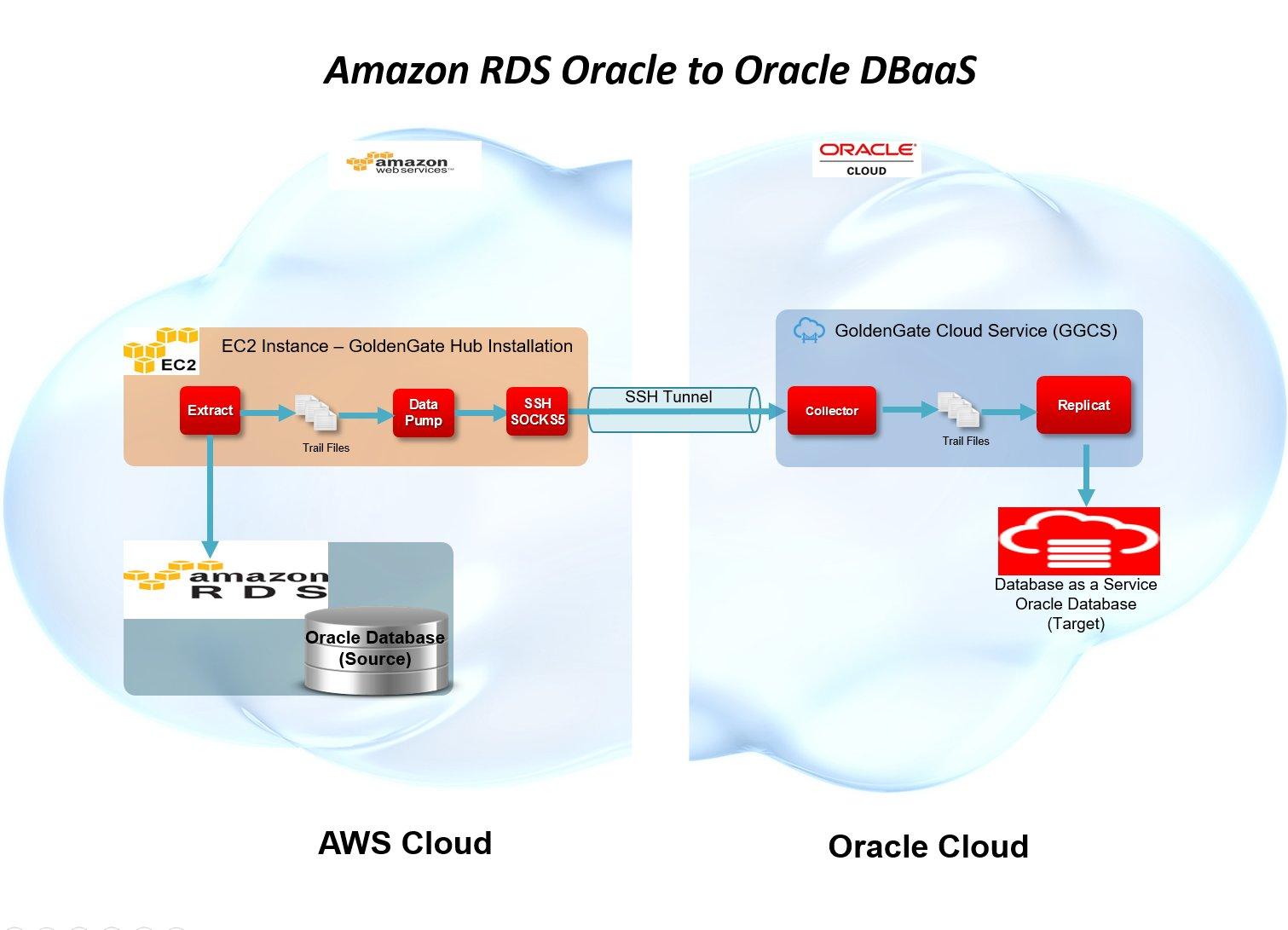 AWS-RDS-DBCS-GGCS_v2
