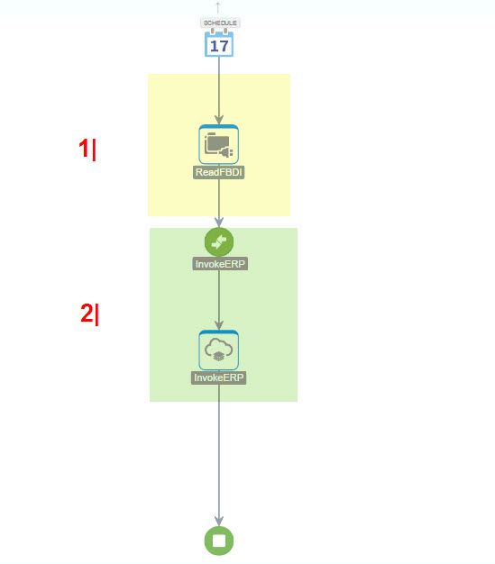 JournalEntry_2_ImportFBDI_ICS_To_FusionERP