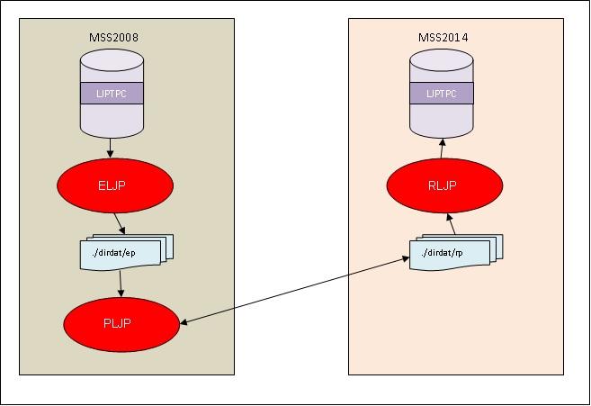 sql server 2008 database architecture diagram oracle goldengate sql server to sql server instantiation a team  oracle goldengate sql server to sql