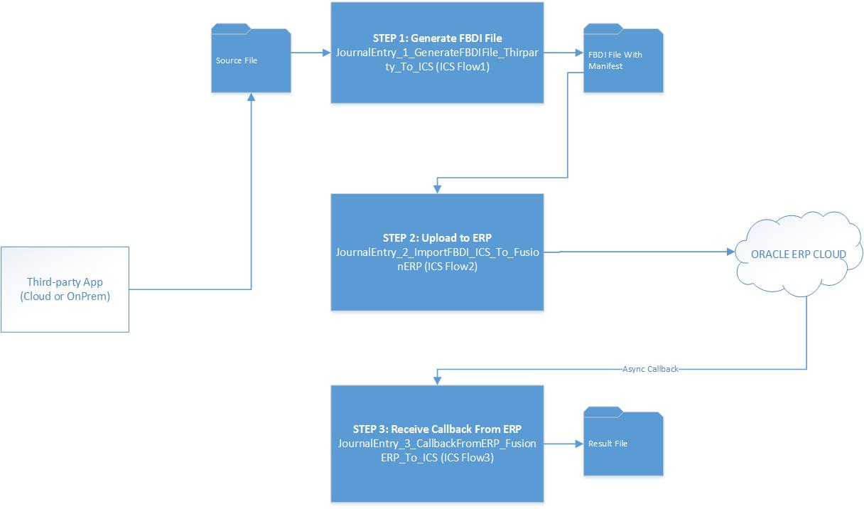 Integrating with ERP Cloud using ICS | A-Team Chronicles