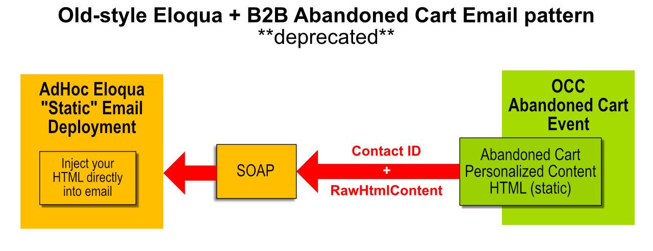Commerce Eloqua email design.#0