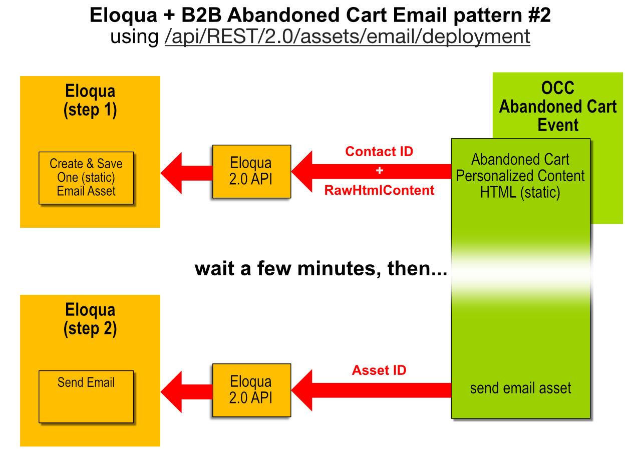 Commerce Eloqua email design.#2