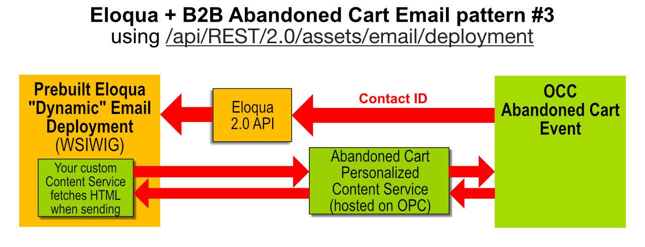 Commerce Eloqua email design.#3