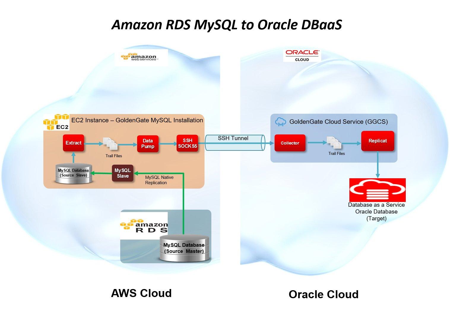 RDS_MySQL_GGCS_DBCS_Diagram_v2