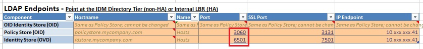 LBR LDAP Network Port Monitoring