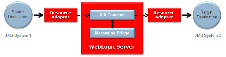 Messaging_Bridge