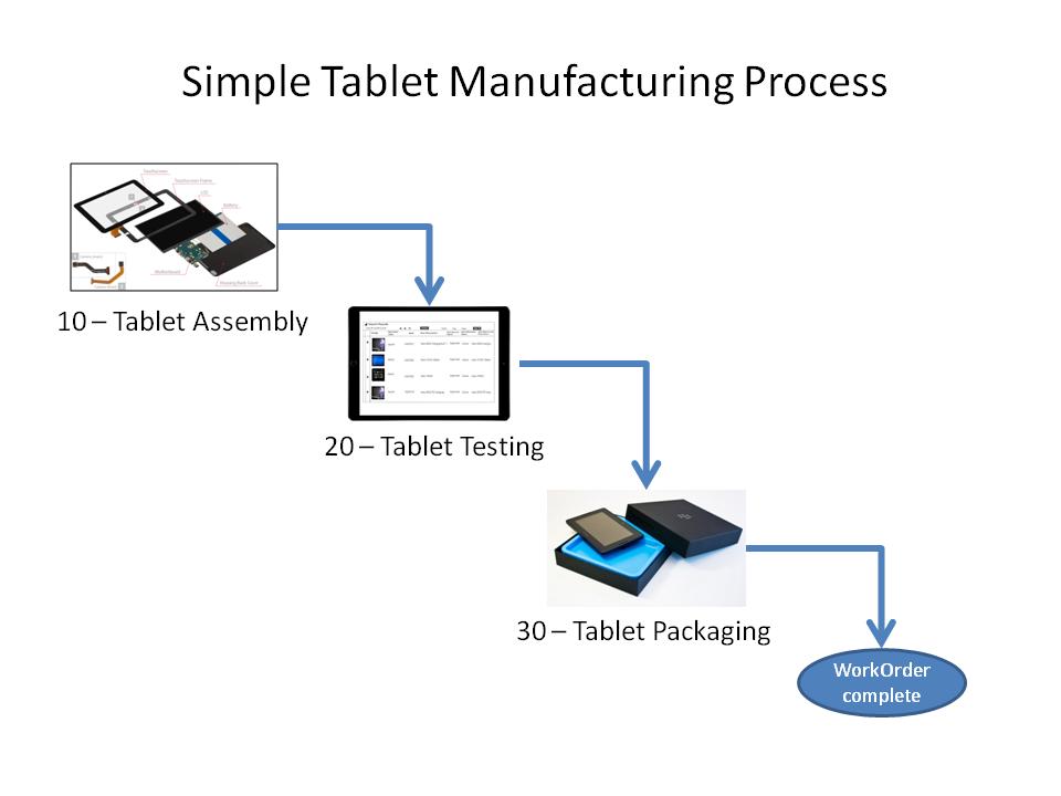 Sample_SCM_Process