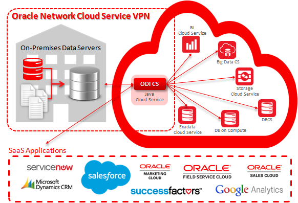 Figure 1 – Integrating On-Premises Data Servers & Cloud Services with ODICS