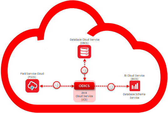 Figure 2 – Integrating Field Service Cloud and BICS with ODI Cloud Service