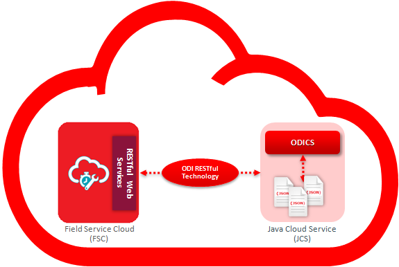 Figure 3 – Consuming Data from Field Service Cloud with ODI Cloud Service