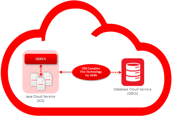 Figure 4 – Loading JSON Files into Database Cloud Service (DBCS)