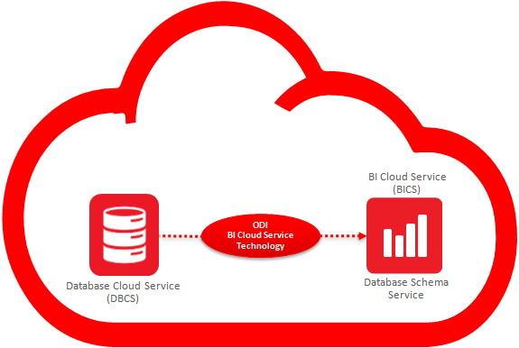 Figure 5 – Loading Data into BICS Database Schema Service with ODI Cloud Service