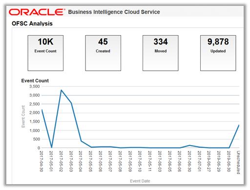 Figure 6 – BI Cloud Service Dashboard – Field Service Cloud Data