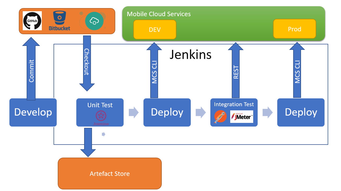 Creating a CI/CD pipeline between Jenkins and Mobile Cloud
