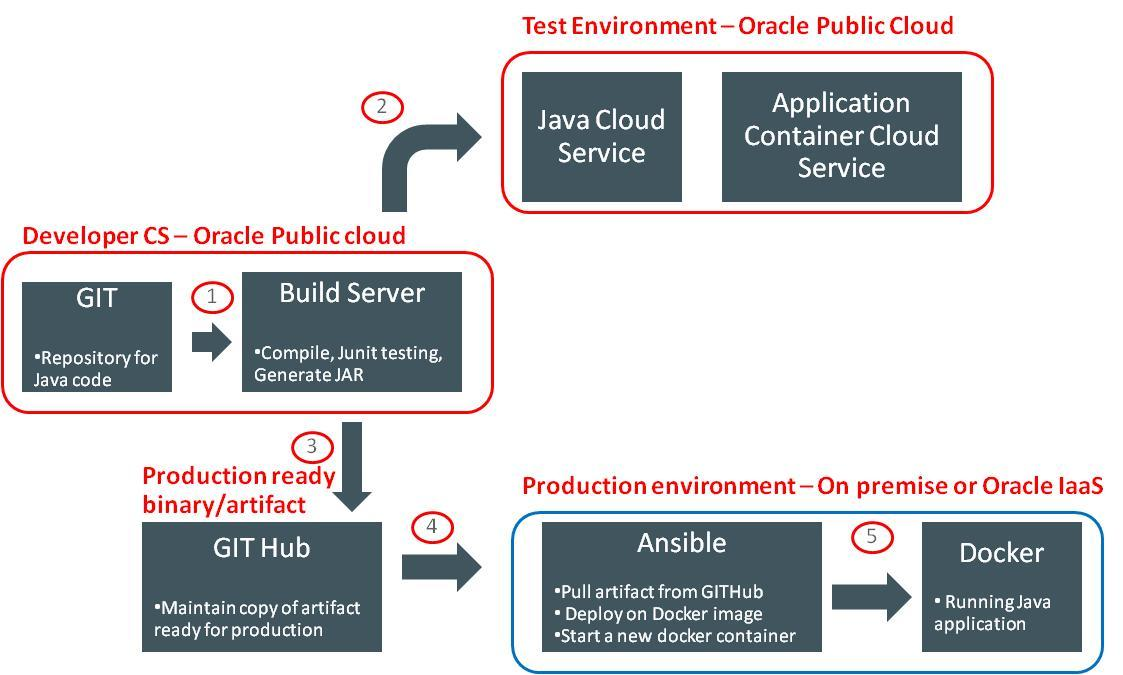 DevOps With Oracle DeveloperCS, Ansible and Docker | A-Team