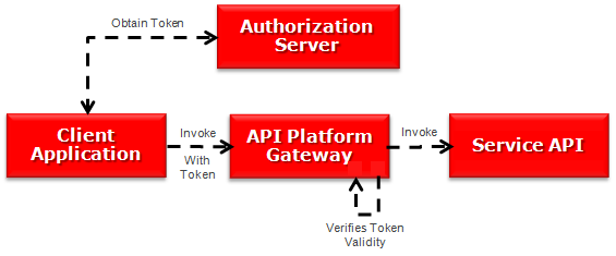 Decoding JWT using the API Platform Groovy Policy | A-Team