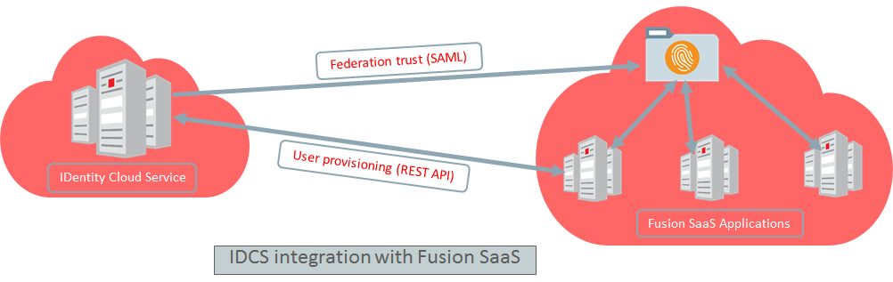IDCS Integrations Series Part II:Integrating Fusion