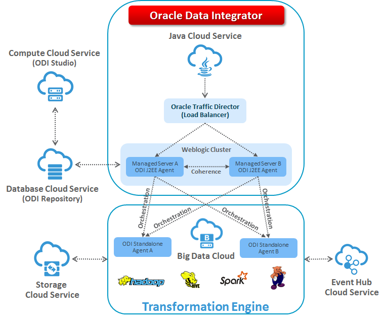 Figure 1 – Configuring ODI High-Availability for Big Data Cloud