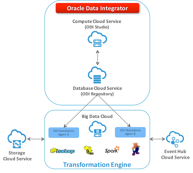 Figure 1 – Configuring ODI Standalone for Big Data Cloud