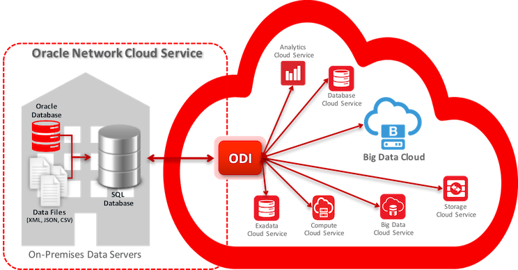 Figure 1 – Using Oracle Data Integrator with Big Data Cloud