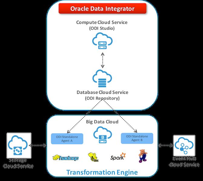 Figure 2 – Configuring ODI Standalone for Big Data Cloud