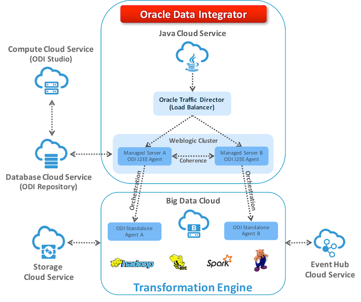 Figure 3 – Configuring ODI High-Availability for Big Data Cloud