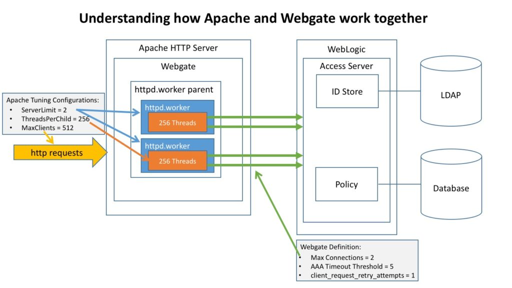 Understanding how Apache and Webgate work together