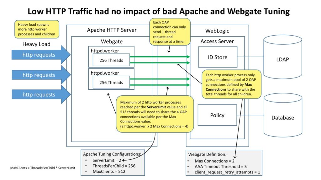 Low HTTP Traffic had no impact of bad Apache and Webgate Turning