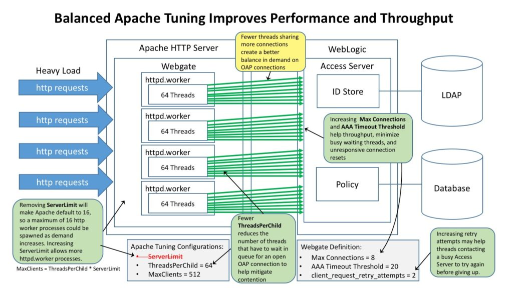 Balanced Apache Tuning Improves Performance and Throughput
