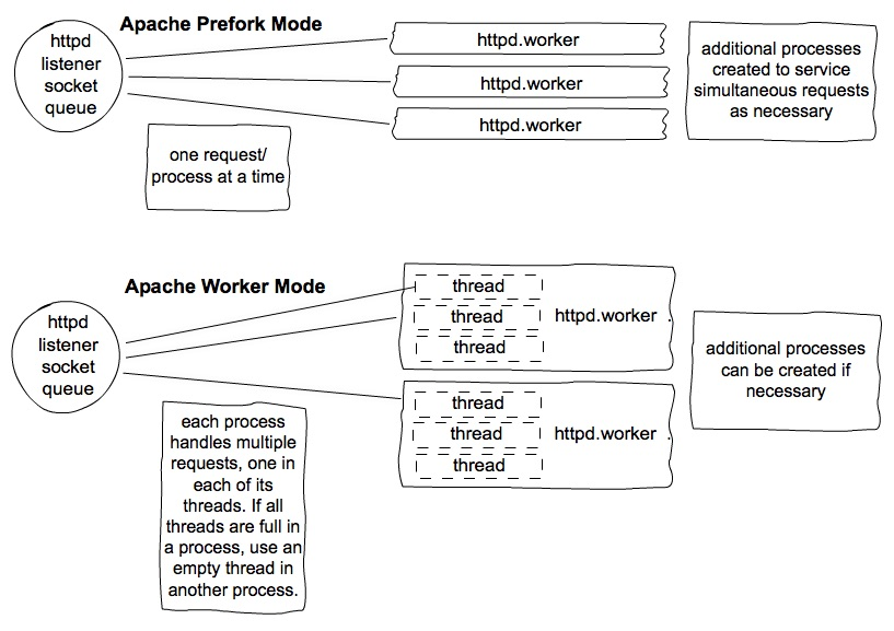 Apache Prefork vs Worker Mode