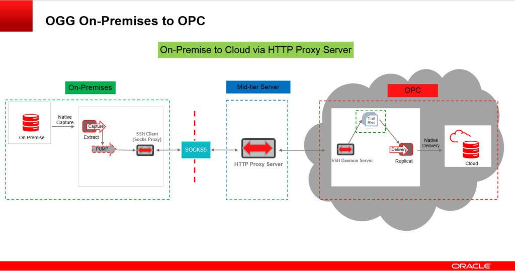 OGG_Socks_HTTP_Proxy_01
