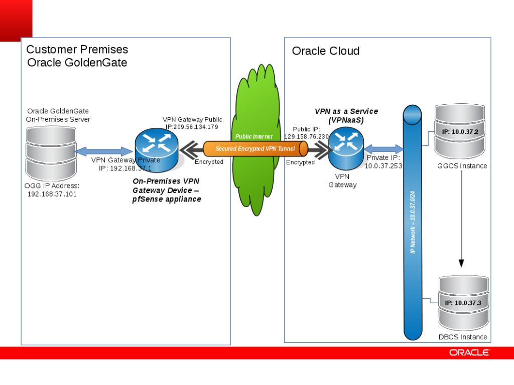 GGCS_VPNaaS_Diagram_02