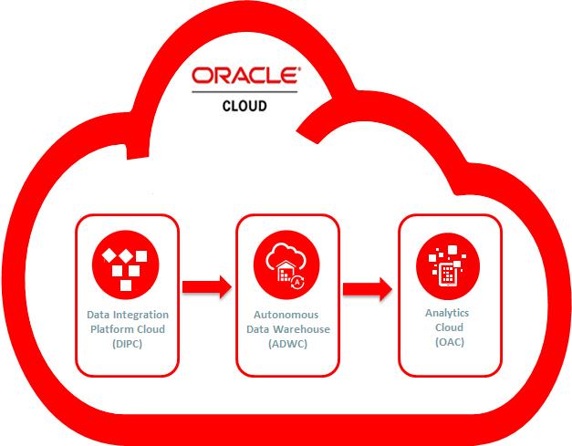 Figure 1 - Data Integration Platform, Autonomous Data Warehouse, and Analytics Cloud