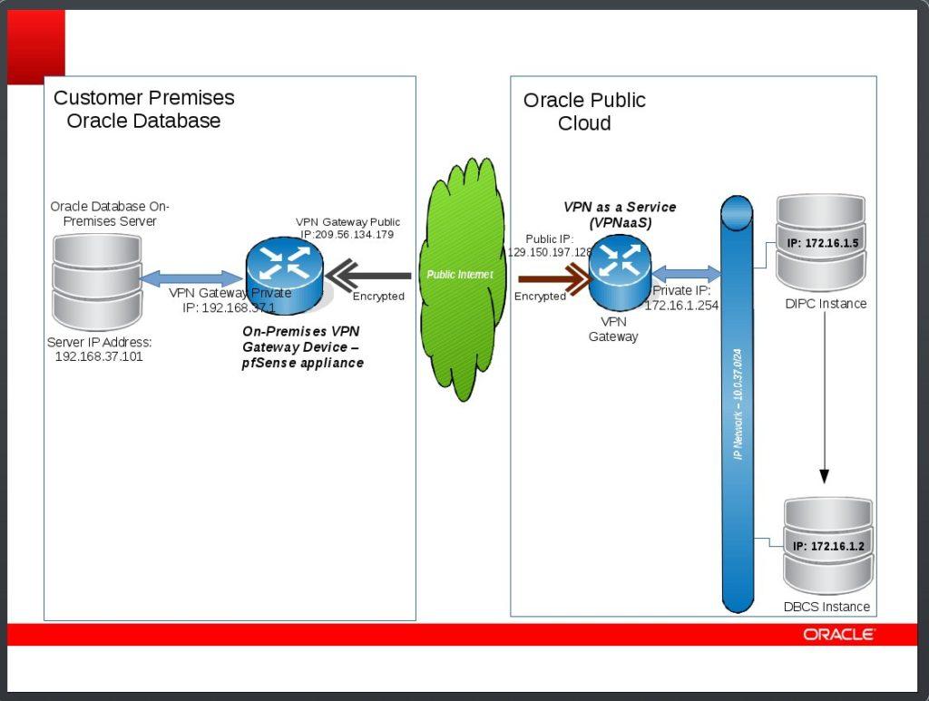 DIPC_VPNaaS_Diagram