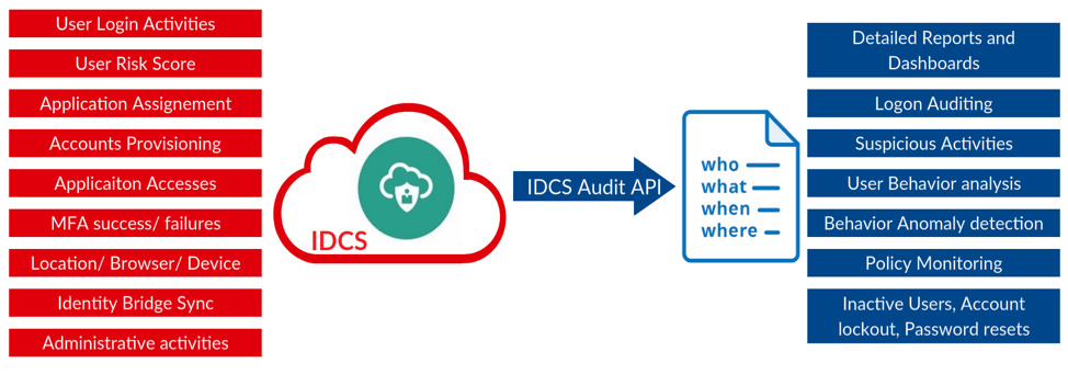 Under the hood: Oracle Identity Cloud Service Audits | A