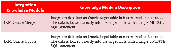 Table 1 - ODI Integration Knowledge Modules for Incremental Updates in ADWC