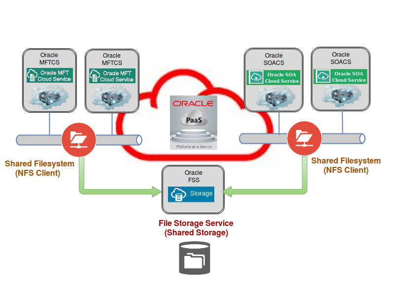 Performance of MFT Cloud Service (MFTCS) with File Storage Service