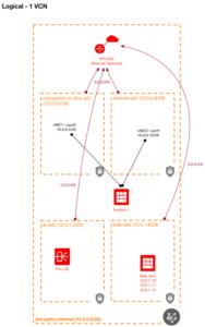 Scenario 1 - using a single VCN