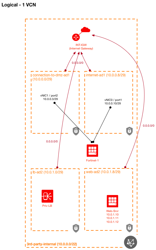 Using 3rd-Party Security Virtual Appliances in OCI | A-Team