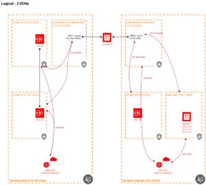 Scenario 2 - using two VCNs