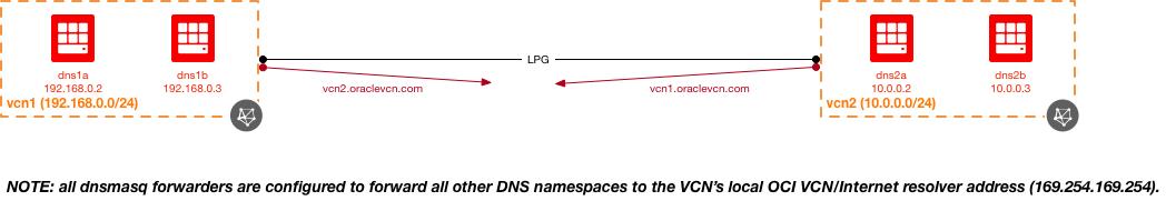 Hybrid DNS in OCI | A-Team Chronicles