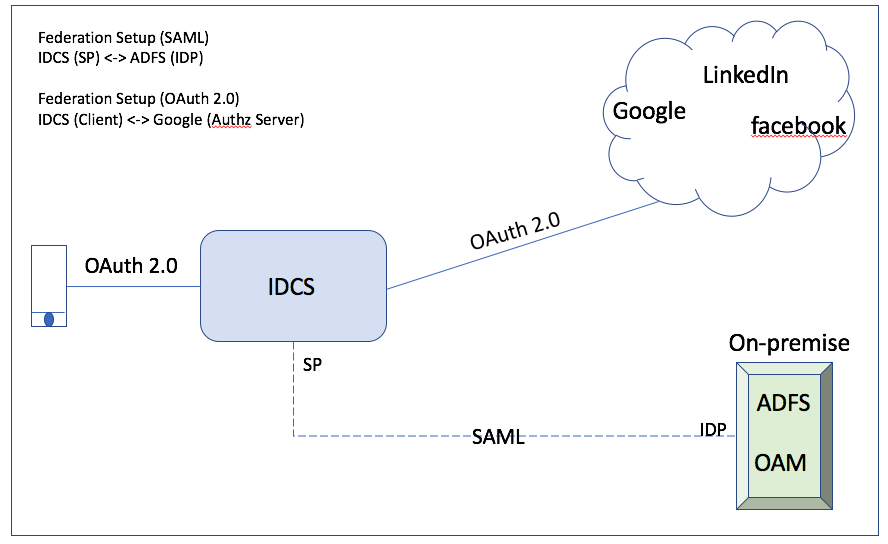 Mobile App Development with OAuth 2 0 and IDCS: A High Level