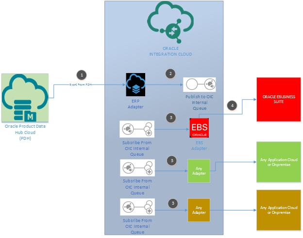 Cloud Integration Patterns Using Oracle PaaS | A-Team Chronicles