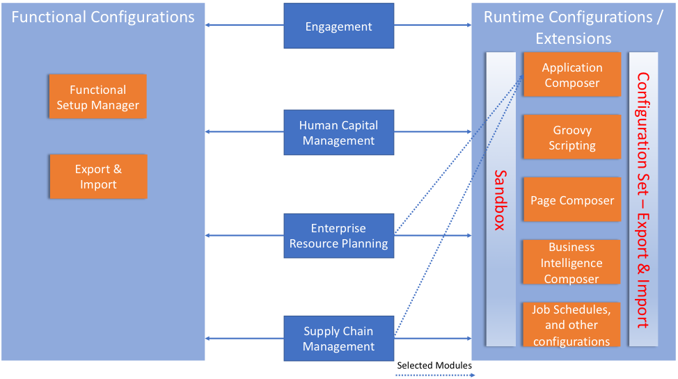 Best Practices for Configuring and Extending Fusion